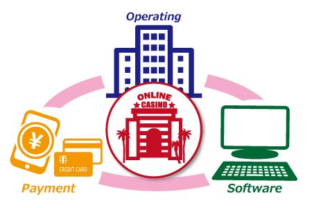 オンラインカジノの運営体制を把握しよう
