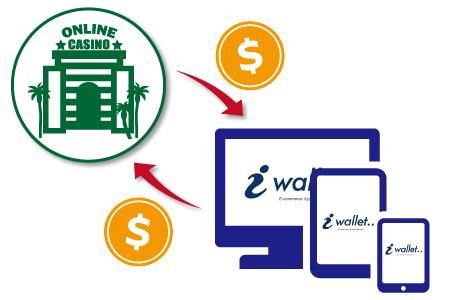 オンラインカジノで簡単に決済ができるアイウォレット(iWallet)